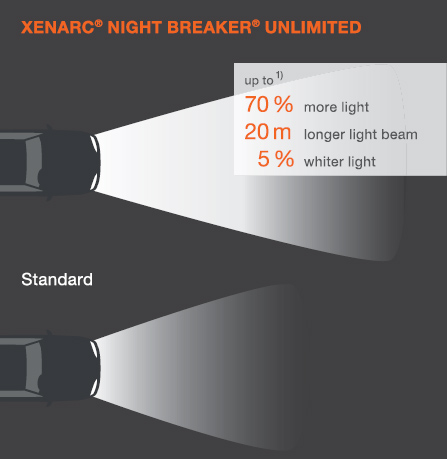 osram xenarc night breaker unlimited d3s xenon hid bulb. Black Bedroom Furniture Sets. Home Design Ideas