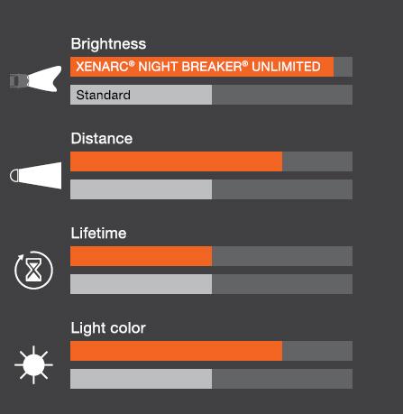 osram xenarc night breaker unlimited d4s xenon headlight bulb powerbulbs. Black Bedroom Furniture Sets. Home Design Ideas